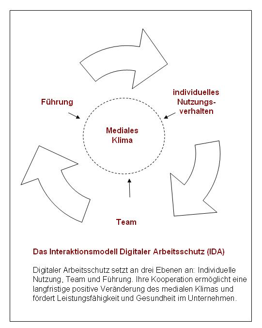IDA_Infografik